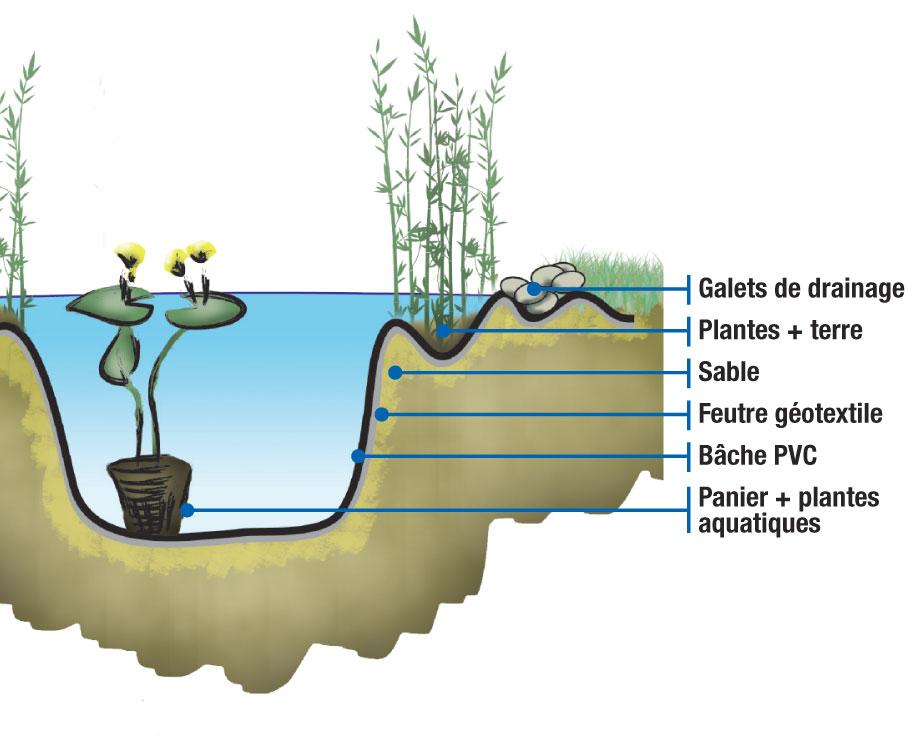 bache pvc pour bassin aquatique