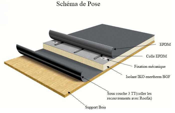 collage epdm