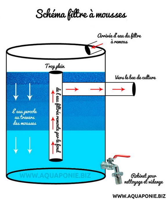 fabriquer un filtre pour etang materiel de bassins