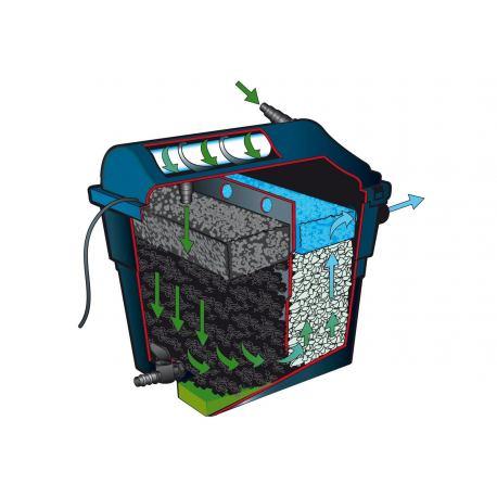 filtre pour bassin aquatique