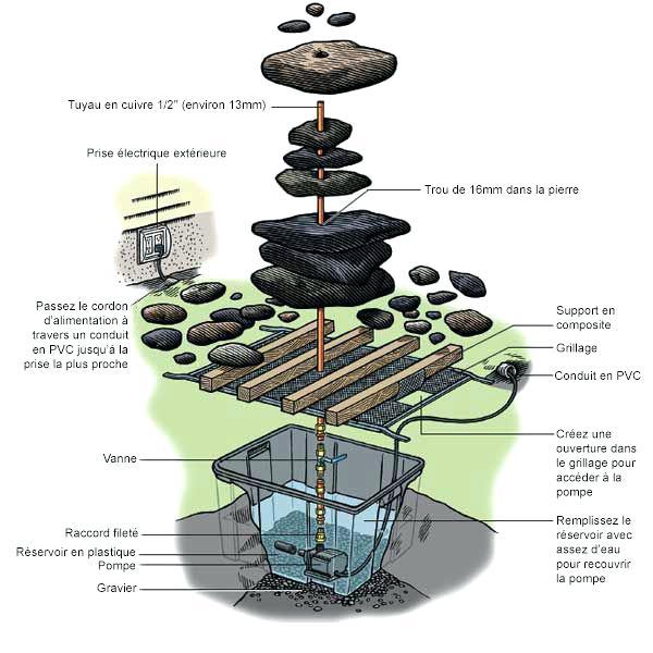 pompe de fontaine exterieur