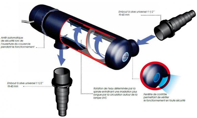 pompe pour bassin avec lampe uv