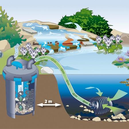 pompes bassins aquatiques
